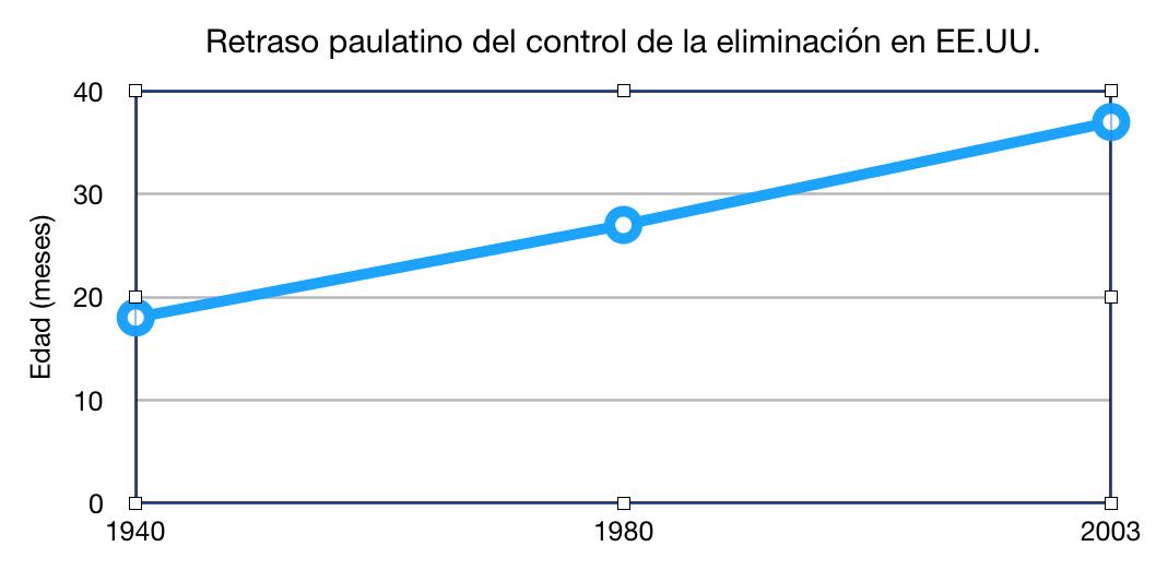 retraso paulatino - gráfico